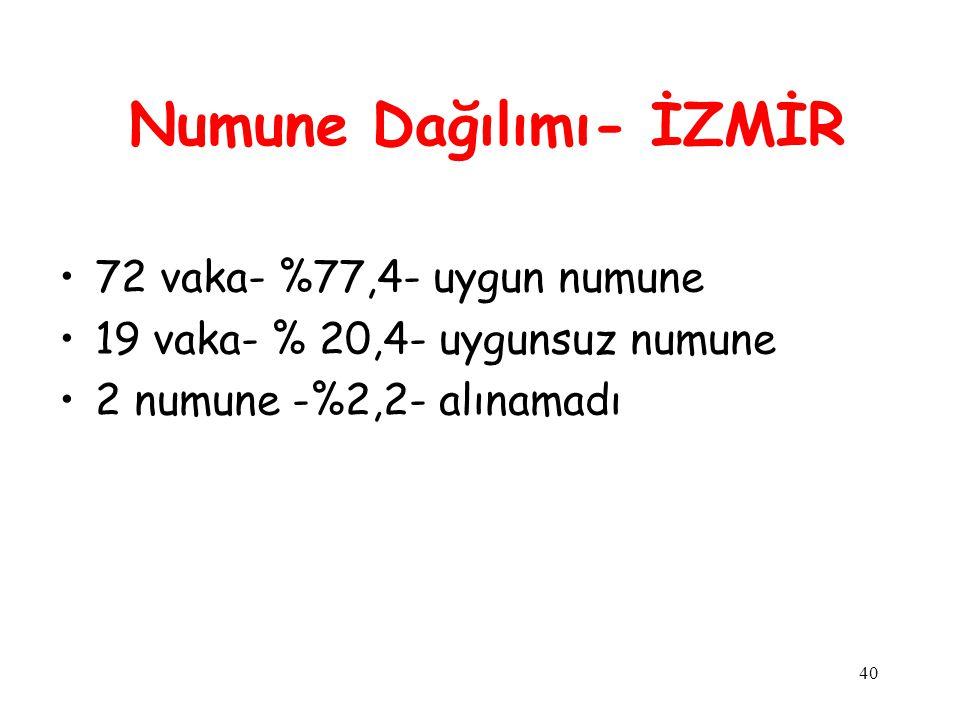 40 Numune Dağılımı- İZMİR 72 vaka- %77,4- uygun numune 19 vaka- % 20,4- uygunsuz numune 2 numune -%2,2- alınamadı