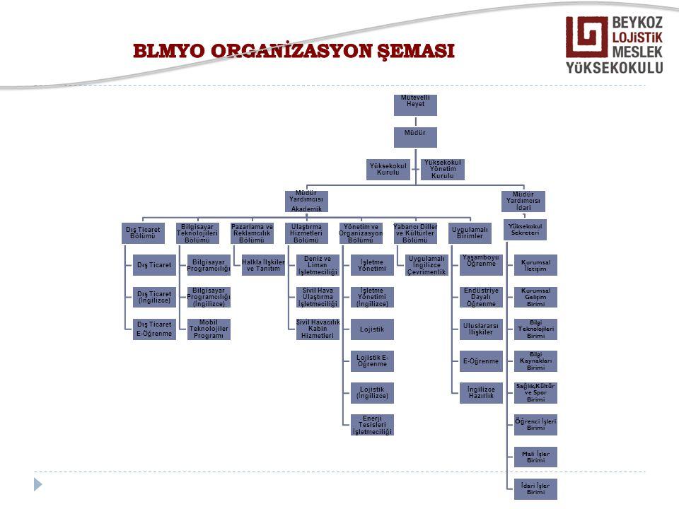  Stratejik Planlama Süreci -SWOT Analizi -Stratejik Alan, Hedef Belirleme Çalışmaları  Kurumsal Değerlendirme Süreci -Özdeğerlendirme Çalışmaları -Çevre Değerlendirme Çalışmaları  Periyodik İzleme ve İyileştirme Süreci  Performans Göstergeleri (her adımda belirlenecektir)