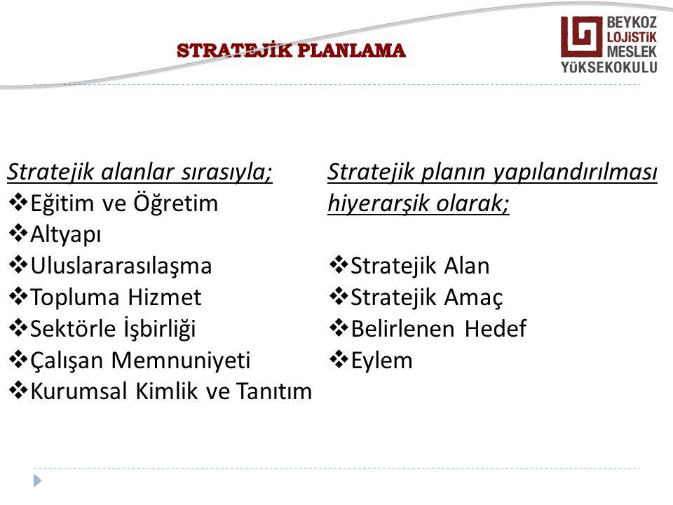 Stratejik Alan 1: EĞİTİM VE ÖĞRETİM Stratejik Amaç 1: Uluslararası Kalite Standartlarına göre Eğitim ve Öğretim Programlarının güncelleştirilmesi Hedef 1.1: Program ders ve içeriklerinin Uluslararası Standartlara uyumlu hale getirilmesi, gerekli revizyon ve iyileştirmelerin yapılması.