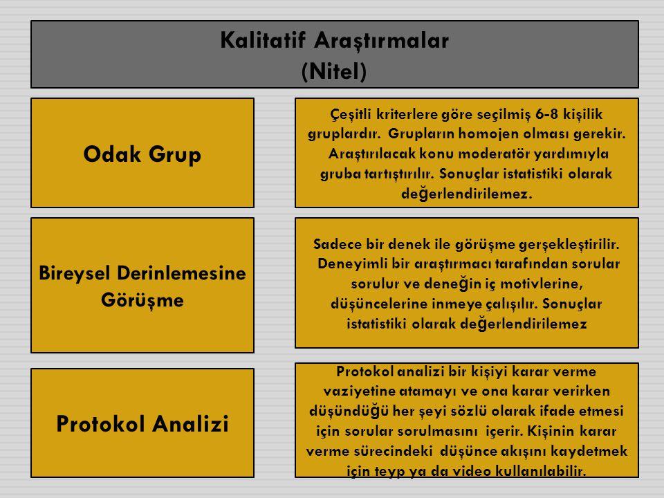 Kalitatif Araştırmalar (Nitel) Odak Grup Bireysel Derinlemesine Görüşme Protokol Analizi Çeşitli kriterlere göre seçilmiş 6-8 kişilik gruplardır. Grup