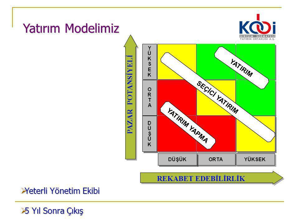 Yatırım Modelimiz YÜKSEK ORTA DÜŞÜK YÜKSEKYÜKSEK YÜKSEKYÜKSEK ORTAORTA ORTAORTA DÜŞÜKDÜŞÜK DÜŞÜKDÜŞÜK YATIRIM SEÇİCİ YATIRIM YATIRIM YAPMA REKABET EDE