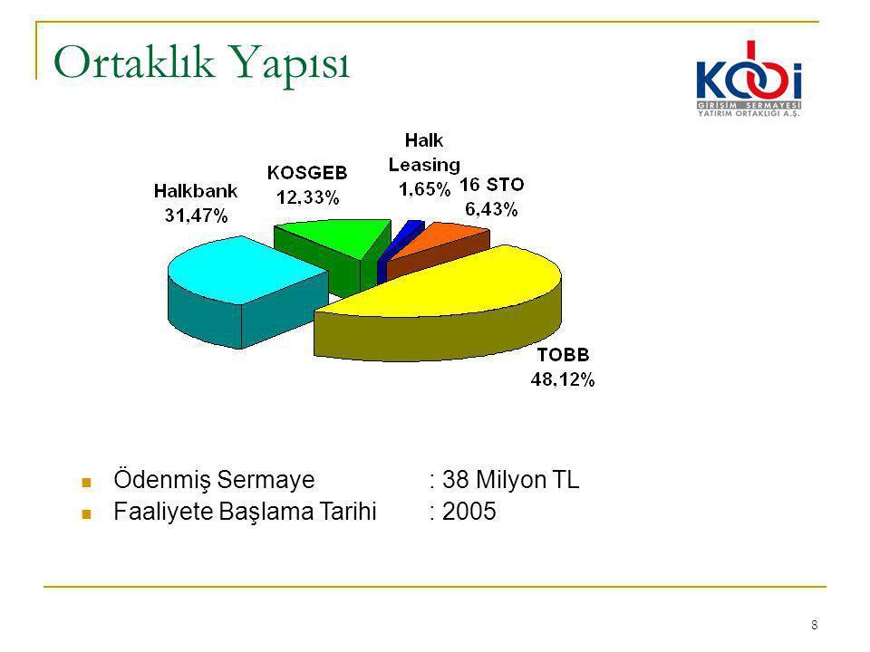 8 Ortaklık Yapısı Ödenmiş Sermaye: 38 Milyon TL Faaliyete Başlama Tarihi: 2005