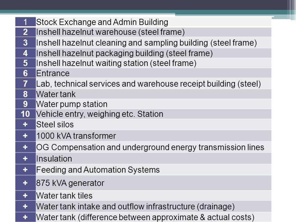 1Stock Exchange and Admin Building 2Inshell hazelnut warehouse (steel frame) 3Inshell hazelnut cleaning and sampling building (steel frame) 4Inshell h