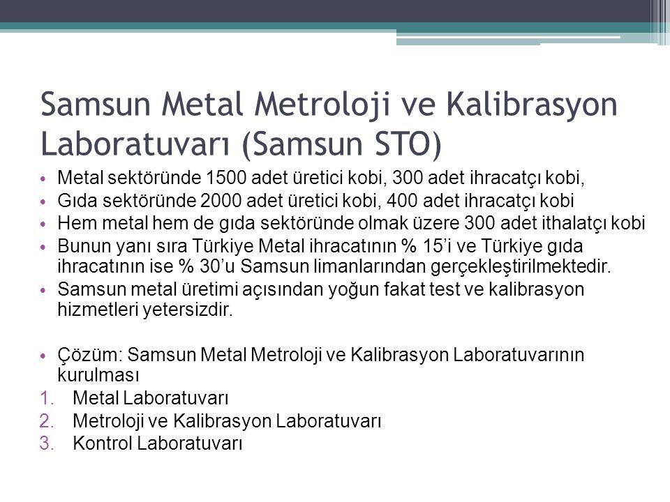 Samsun Metal Metroloji ve Kalibrasyon Laboratuvarı (Samsun STO) Metal sektöründe 1500 adet üretici kobi, 300 adet ihracatçı kobi, Gıda sektöründe 2000