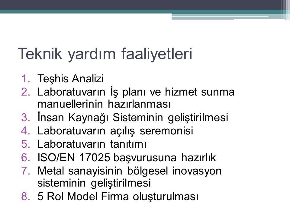 Teknik yardım faaliyetleri 1.Teşhis Analizi 2.Laboratuvarın İş planı ve hizmet sunma manuellerinin hazırlanması 3.İnsan Kaynağı Sisteminin geliştirilm