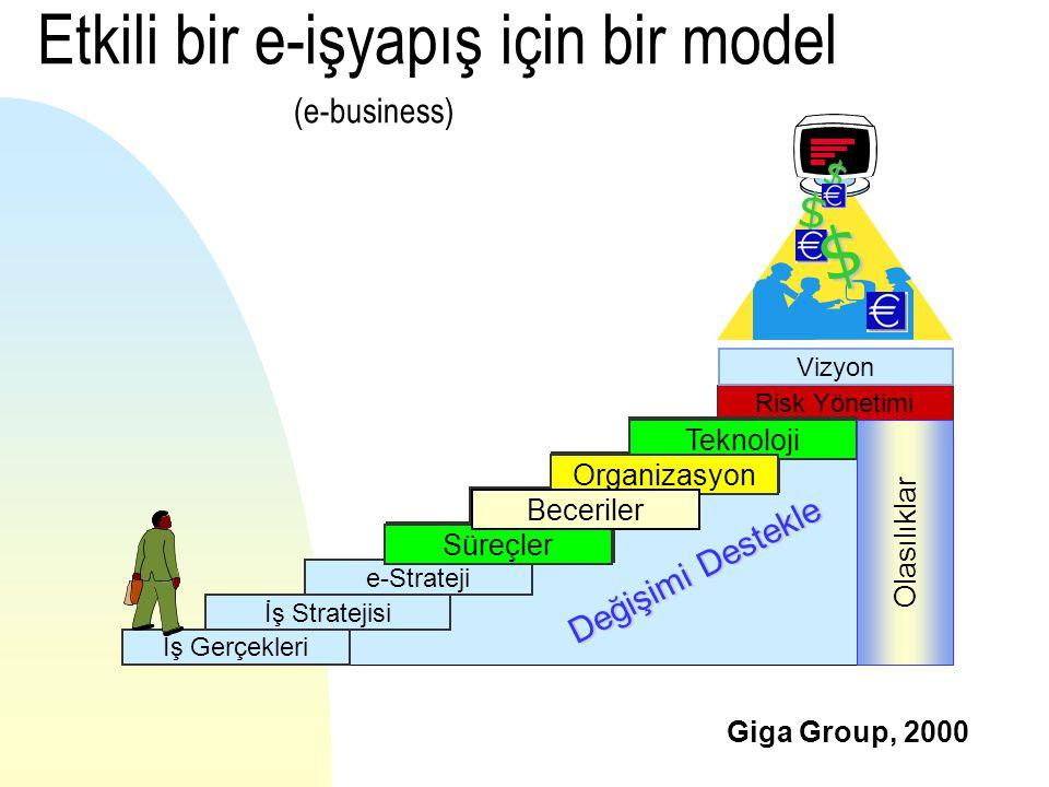Risk Yönetimi Olasılıklar Değişimi Destekle Etkili bir e-işyapış için bir model (e-business) İş Gerçekleri İş Stratejisi e-Strateji Süreçler Beceriler Organizasyon Teknoloji Vizyon $ $ $ Süreçler Teknoloji Süreçler Beceriler Teknoloji Organizasyon Beceriler Olasılıklar Giga Group, 2000