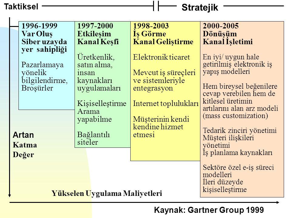 1996-1999 Var Oluş Siber uzayda yer sahipliği Pazarlamaya yönelik bilgilendirme, Broşürler 1997-2000 Etkileşim Kanal Keşfi Üretkenlik, satın alma, insan kaynakları uygulamaları Kişiselleştirme Arama yapabilme Bağlantılı siteler 1998-2003 İş Görme Kanal Geliştirme Elektronik ticaret Mevcut iş süreçleri ve sistemleriyle entegrasyon Internet toplulukları Müşterinin kendi kendine hizmet etmesi 2000-2005 Dönüşüm Kanal İşletimi En iyi/ uygun hale getirilmiş elektronik iş yapış modelleri Hem bireysel beğenilere cevap verebilen hem de kitlesel üretimin artılarını alan arz modeli (mass customization) Tedarik zinciri yönetimi Müşteri ilişkileri yönetimi İş planlama kaynakları Sektöre özel e-iş süreci modelleri İleri düzeyde kişiselleştirme Artan Katma Değer Yükselen Uygulama Maliyetleri Taktiksel Stratejik Kaynak: Gartner Group 1999