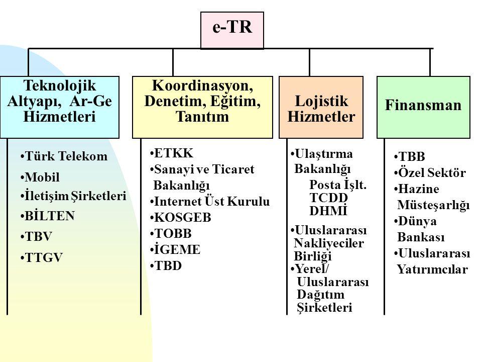 e-TR Teknolojik Altyapı, Ar-Ge Hizmetleri Koordinasyon, Denetim, Eğitim, Tanıtım Lojistik Hizmetler Finansman Türk Telekom Mobil İletişim Şirketleri B