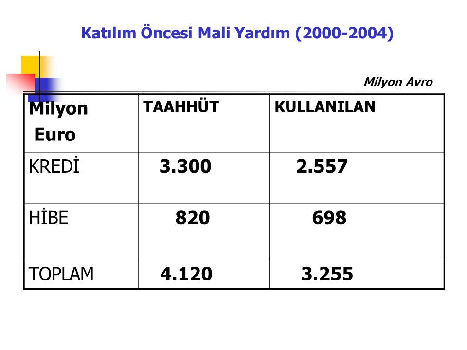 Katılım Öncesi Mali Yardım (2000-2004) Milyon Euro TAAHHÜTKULLANILAN KREDİ 3.300 2.557 HİBE 820 698 TOPLAM 4.120 3.255 Milyon Avro