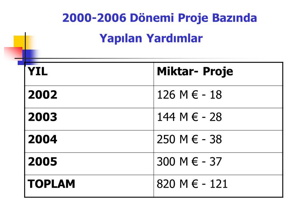 2000-2006 Dönemi Proje Bazında Yapılan Yardımlar YILMiktar- Proje 2002126 M € - 18 2003144 M € - 28 2004250 M € - 38 2005300 M € - 37 TOPLAM820 M € -