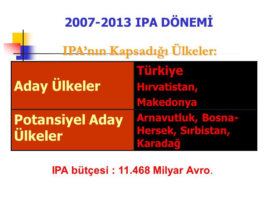2007-2013 IPA DÖNEMİ IPA'nın Kapsadığı Ülkeler: IPA'nın Kapsadığı Ülkeler: Aday Ülkeler Türkiye Hırvatistan, Makedonya Potansiyel Aday Ülkeler Arnavut