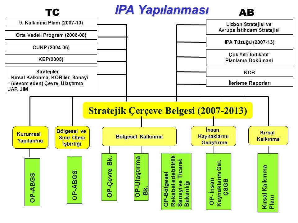 Stratejik Çerçeve Belgesi (2007-2013) OP-Ulaştırma Bk. OP-Bölgesel Rekabet edebilirlik Sanayi ve Ticaret Bakanlığı OP-Çevre Bk. Bölgesel Kalkınma Kuru