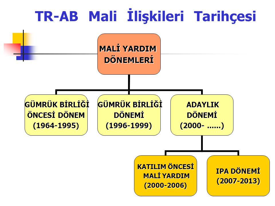 MALİ YARDIM DÖNEMLERİ GÜMRÜK BİRLİĞİ GÜMRÜK BİRLİĞİ ÖNCESİ DÖNEM (1964-1995) GÜMRÜK BİRLİĞİ GÜMRÜK BİRLİĞİDÖNEMİ(1996-1999) ADAYLIK ADAYLIKDÖNEMİ (200