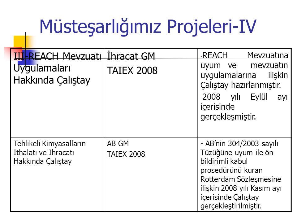 Müsteşarlığımız Projeleri-IV III-REACH Mevzuatı Uygulamaları Hakkında Çalıştay İhracat GM TAIEX 2008 - REACH Mevzuatına uyum ve mevzuatın uygulamaları