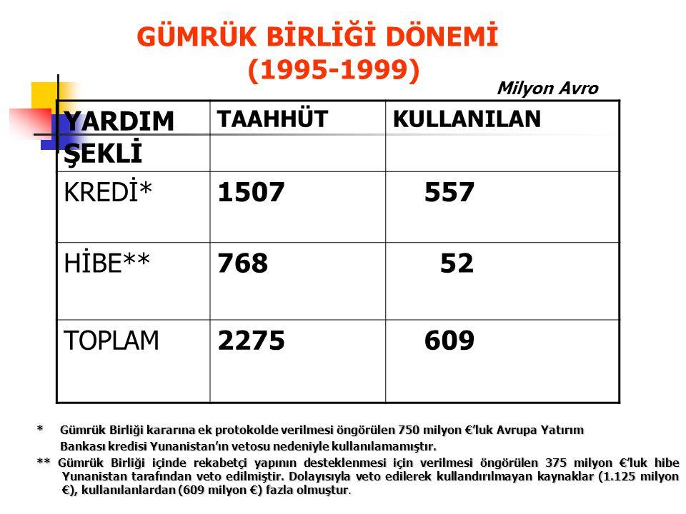 Müsteşarlığımız Projeleri-I I-Türkiye de Kümelenme Politikasının Geliştirilmesi Projesi İhracat GM (KÖMY 2005) 36 M Avro - 26 Mart 2007 tarihinde hayata geçmiştir.