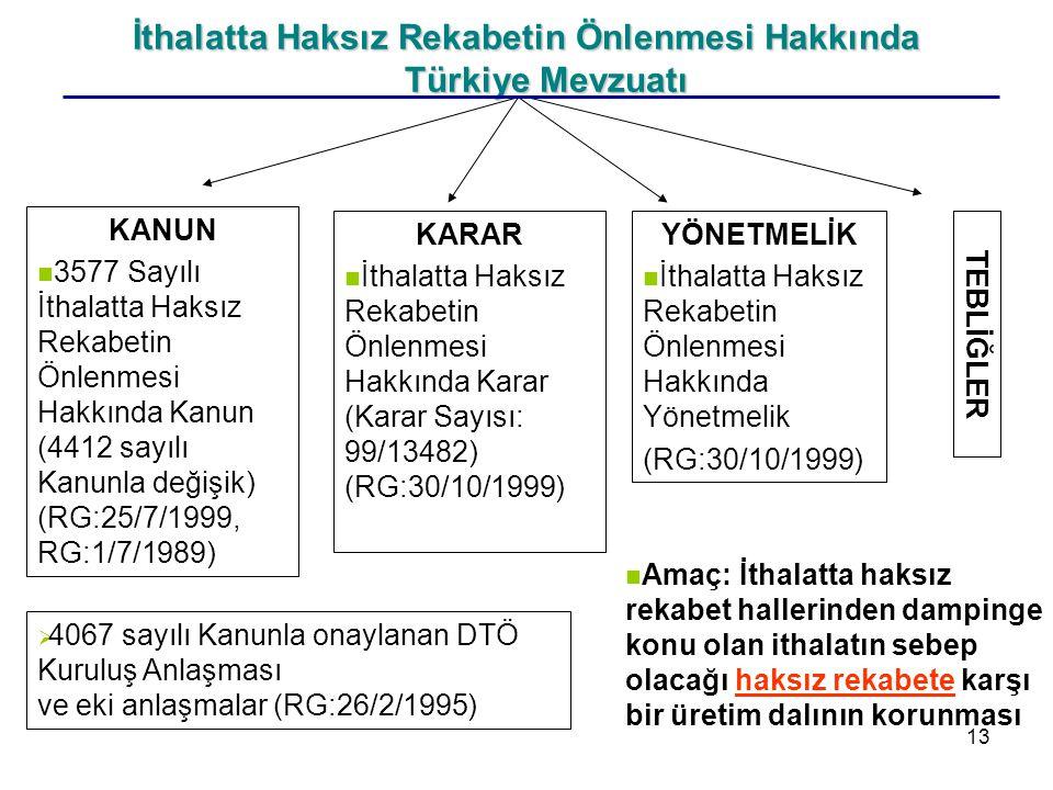 13 İthalatta Haksız Rekabetin Önlenmesi Hakkında Türkiye Mevzuatı KARAR İthalatta Haksız Rekabetin Önlenmesi Hakkında Karar (Karar Sayısı: 99/13482) (