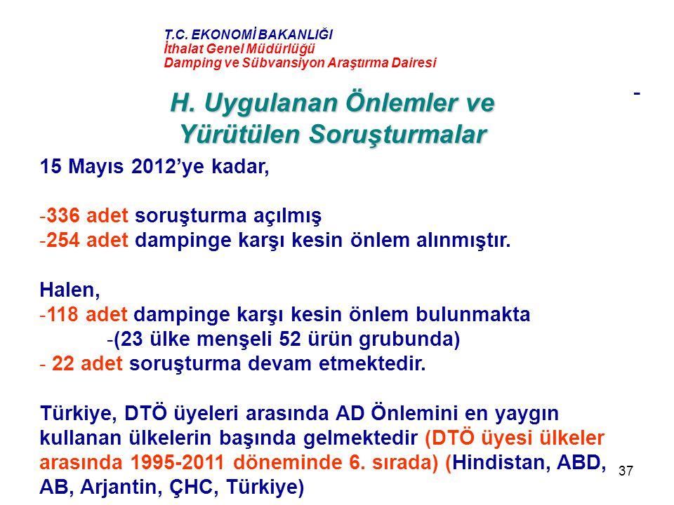 37 H. Uygulanan Önlemler ve Yürütülen Soruşturmalar 15 Mayıs 2012'ye kadar, -336 adet soruşturma açılmış -254 adet dampinge karşı kesin önlem alınmışt