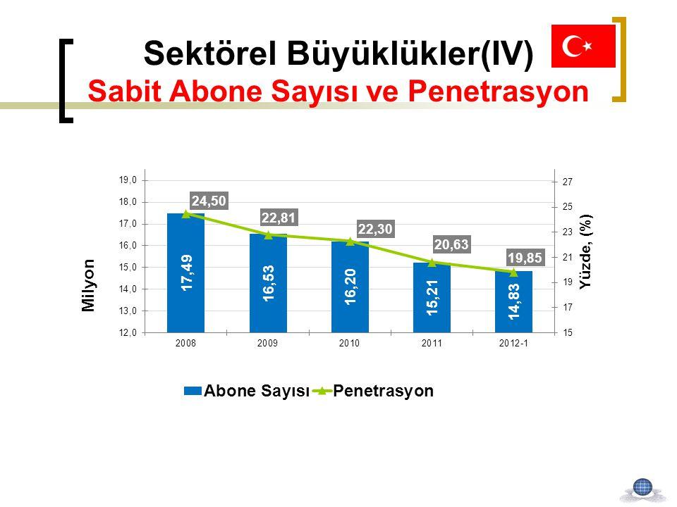 Sektörel Büyüklükler(IV) Sabit Abone Sayısı ve Penetrasyon