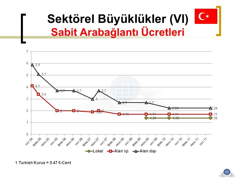 Sektörel Büyüklükler (VI) Sabit Arabağlantı Ücretleri 1 Turkish Kurus = 0.47 €-Cent
