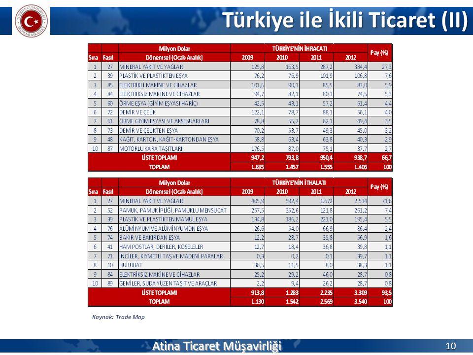Türkiye ile İkili Ticaret (II) Atina Ticaret Müşavirliği 10 Kaynak: Trade Map