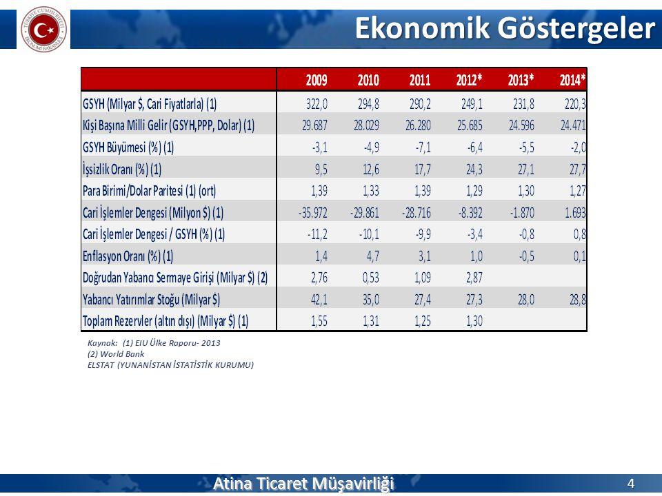 Ekonomik Göstergeler Atina Ticaret Müşavirliği 4 Kaynak: (1) EIU Ülke Raporu- 2013 (2) World Bank ELSTAT (YUNANİSTAN İSTATİSTİK KURUMU)