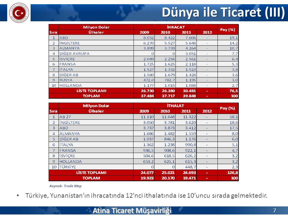 Dünya ile Ticaret (III) Atina Ticaret Müşavirliği 7 Kaynak: Trade Map Türkiye, Yunanistan'ın ihracatında 12'nci ithalatında ise 10'uncu sırada gelmektedir.