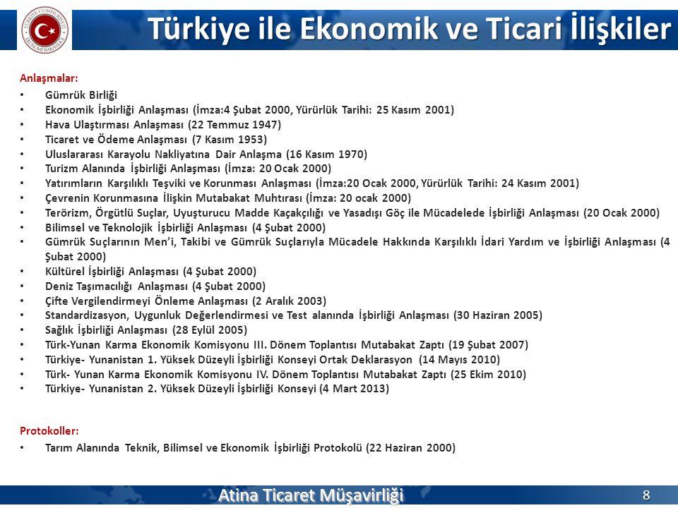 Türkiye ile Ekonomik ve Ticari İlişkiler Anlaşmalar: Gümrük Birliği Ekonomik İşbirliği Anlaşması (İmza:4 Şubat 2000, Yürürlük Tarihi: 25 Kasım 2001) Hava Ulaştırması Anlaşması (22 Temmuz 1947) Ticaret ve Ödeme Anlaşması (7 Kasım 1953) Uluslararası Karayolu Nakliyatına Dair Anlaşma (16 Kasım 1970) Turizm Alanında İşbirliği Anlaşması (İmza: 20 Ocak 2000) Yatırımların Karşılıklı Teşviki ve Korunması Anlaşması (İmza:20 Ocak 2000, Yürürlük Tarihi: 24 Kasım 2001) Çevrenin Korunmasına İlişkin Mutabakat Muhtırası (İmza: 20 ocak 2000) Terörizm, Örgütlü Suçlar, Uyuşturucu Madde Kaçakçılığı ve Yasadışı Göç ile Mücadelede İşbirliği Anlaşması (20 Ocak 2000) Bilimsel ve Teknolojik İşbirliği Anlaşması (4 Şubat 2000) Gümrük Suçlarının Men'i, Takibi ve Gümrük Suçlarıyla Mücadele Hakkında Karşılıklı İdari Yardım ve İşbirliği Anlaşması (4 Şubat 2000) Kültürel İşbirliği Anlaşması (4 Şubat 2000) Deniz Taşımacılığı Anlaşması (4 Şubat 2000) Çifte Vergilendirmeyi Önleme Anlaşması (2 Aralık 2003) Standardizasyon, Uygunluk Değerlendirmesi ve Test alanında İşbirliği Anlaşması (30 Haziran 2005) Sağlık İşbirliği Anlaşması (28 Eylül 2005) Türk-Yunan Karma Ekonomik Komisyonu III.