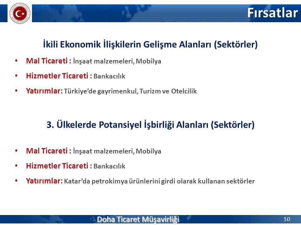 Fırsatlar 10 İkili Ekonomik İlişkilerin Gelişme Alanları (Sektörler) Mal Ticareti : İnşaat malzemeleri, Mobilya Hizmetler Ticareti : Bankacılık Yatırı