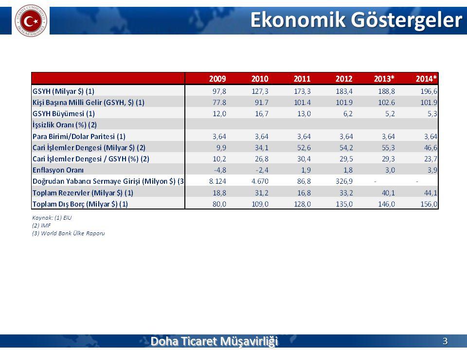 Ekonomik Göstergeler Doha Ticaret Müşavirliği 3 Kaynak: (1) EIU (2) IMF (3) World Bank Ülke Raporu