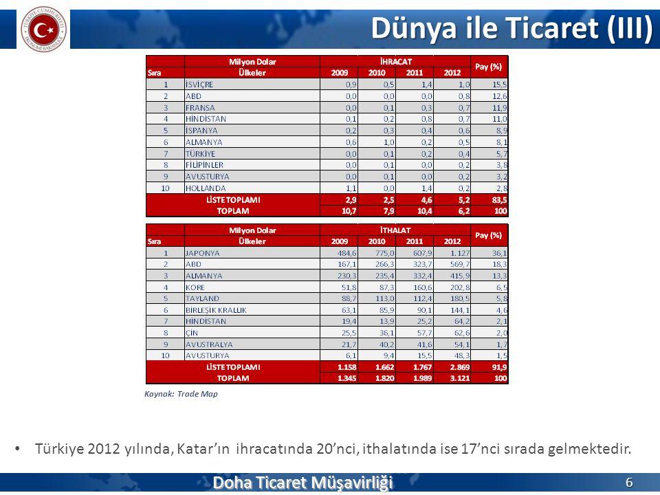 Dünya ile Ticaret (III) 6 Kaynak: Trade Map Türkiye 2012 yılında, Katar'ın ihracatında 20'nci, ithalatında ise 17'nci sırada gelmektedir. Doha Ticaret
