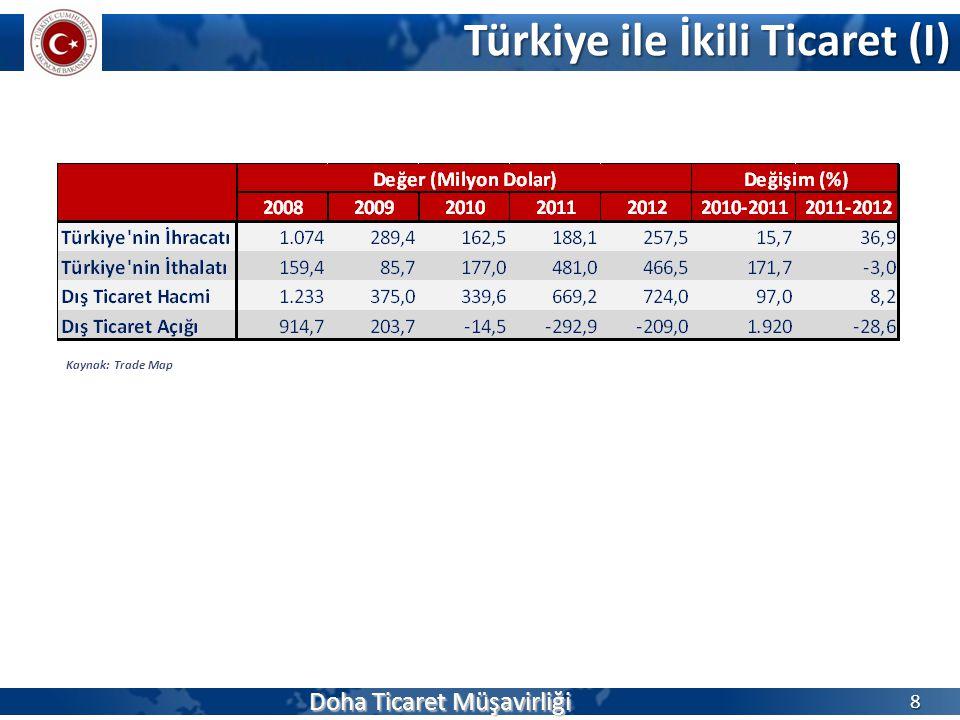 Türkiye ile İkili Ticaret (I) 8 Kaynak: Trade Map Doha Ticaret Müşavirliği