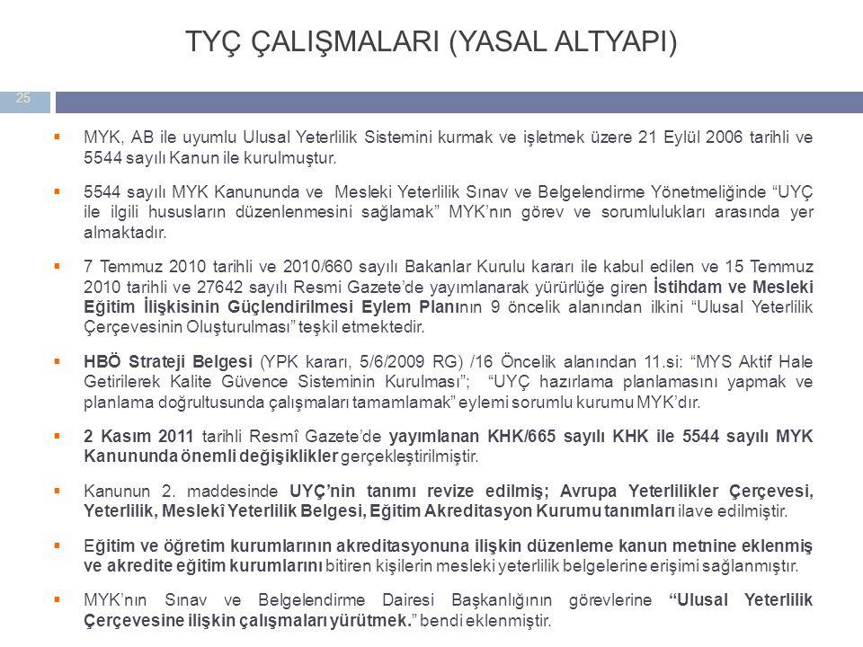 TYÇ ÇALIŞMALARI (YASAL ALTYAPI)  MYK, AB ile uyumlu Ulusal Yeterlilik Sistemini kurmak ve işletmek üzere 21 Eylül 2006 tarihli ve 5544 sayılı Kanun ile kurulmuştur.