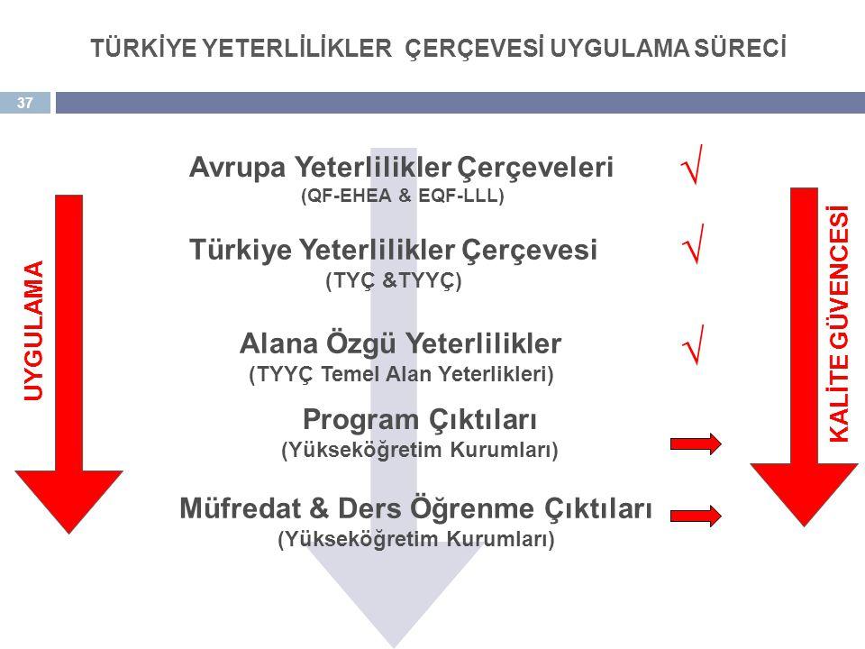 37 Müfredat & Ders Öğrenme Çıktıları (Yükseköğretim Kurumları) Avrupa Yeterlilikler Çerçeveleri (QF-EHEA & EQF-LLL) Türkiye Yeterlilikler Çerçevesi (T