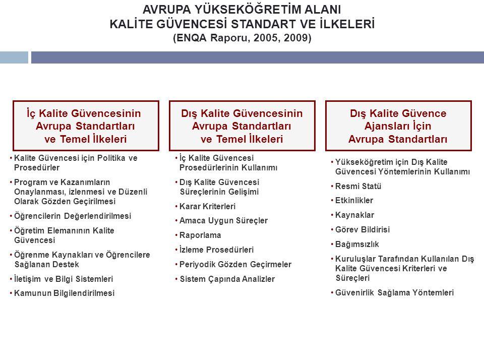 AVRUPA YÜKSEKÖĞRETİM ALANI KALİTE GÜVENCESİ STANDART VE İLKELERİ (ENQA Raporu, 2005, 2009) İç Kalite Güvencesinin Avrupa Standartları ve Temel İlkeleri Dış Kalite Güvencesinin Avrupa Standartları ve Temel İlkeleri Dış Kalite Güvence Ajansları İçin Avrupa Standartları Kalite Güvencesi için Politika ve Prosedürler Program ve Kazanımların Onaylanması, izlenmesi ve Düzenli Olarak Gözden Geçirilmesi Öğrencilerin Değerlendirilmesi Öğretim Elemanının Kalite Güvencesi Öğrenme Kaynakları ve Öğrencilere Sağlanan Destek İletişim ve Bilgi Sistemleri Kamunun Bilgilendirilmesi İç Kalite Güvencesi Prosedürlerinin Kullanımı Dış Kalite Güvencesi Süreçlerinin Gelişimi Karar Kriterleri Amaca Uygun Süreçler Raporlama İzleme Prosedürleri Periyodik Gözden Geçirmeler Sistem Çapında Analizler Yükseköğretim için Dış Kalite Güvencesi Yöntemlerinin Kullanımı Resmi Statü Etkinlikler Kaynaklar Görev Bildirisi Bağımsızlık Kuruluşlar Tarafından Kullanılan Dış Kalite Güvencesi Kriterleri ve Süreçleri Güvenirlik Sağlama Yöntemleri 44