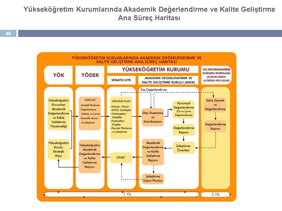 49 Yükseköğretim Kurumlarında Akademik Değerlendirme ve Kalite Geliştirme Ana Süreç Haritası