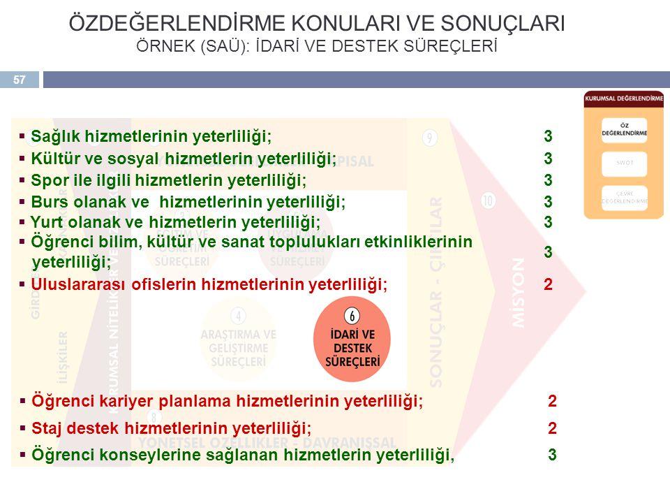 57 ÖZDEĞERLENDİRME KONULARI VE SONUÇLARI ÖRNEK (SAÜ): İDARİ VE DESTEK SÜREÇLERİ  Sağlık hizmetlerinin yeterliliği;3  Kültür ve sosyal hizmetlerin ye