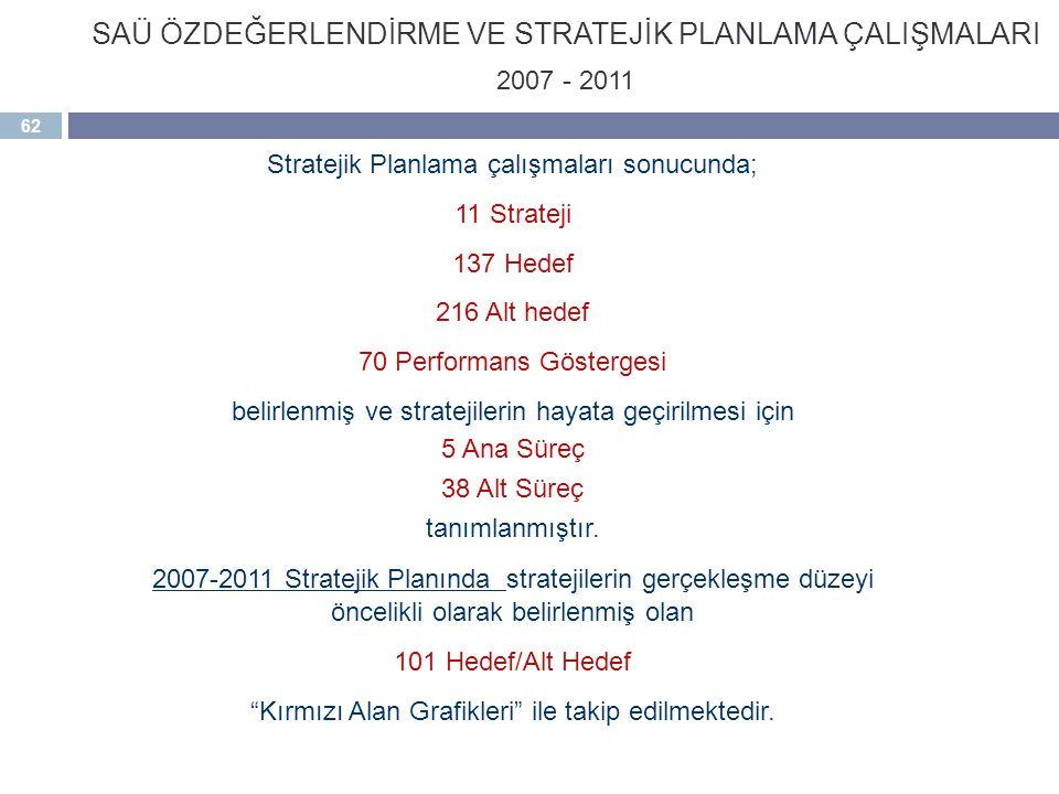 62 SAÜ ÖZDEĞERLENDİRME VE STRATEJİK PLANLAMA ÇALIŞMALARI 2007 - 2011 Stratejik Planlama çalışmaları sonucunda; 11 Strateji 137 Hedef 216 Alt hedef 70 Performans Göstergesi belirlenmiş ve stratejilerin hayata geçirilmesi için 5 Ana Süreç 38 Alt Süreç tanımlanmıştır.