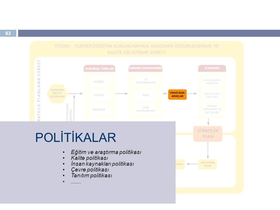 63 POLİTİKALAR Eğitim ve araştırma politikası Kalite politikası İnsan kaynakları politikası Çevre politikası Tanıtım politikası.......