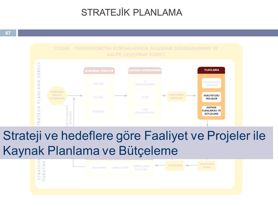 67 Strateji ve hedeflere göre Faaliyet ve Projeler ile Kaynak Planlama ve Bütçeleme STRATEJİK PLANLAMA