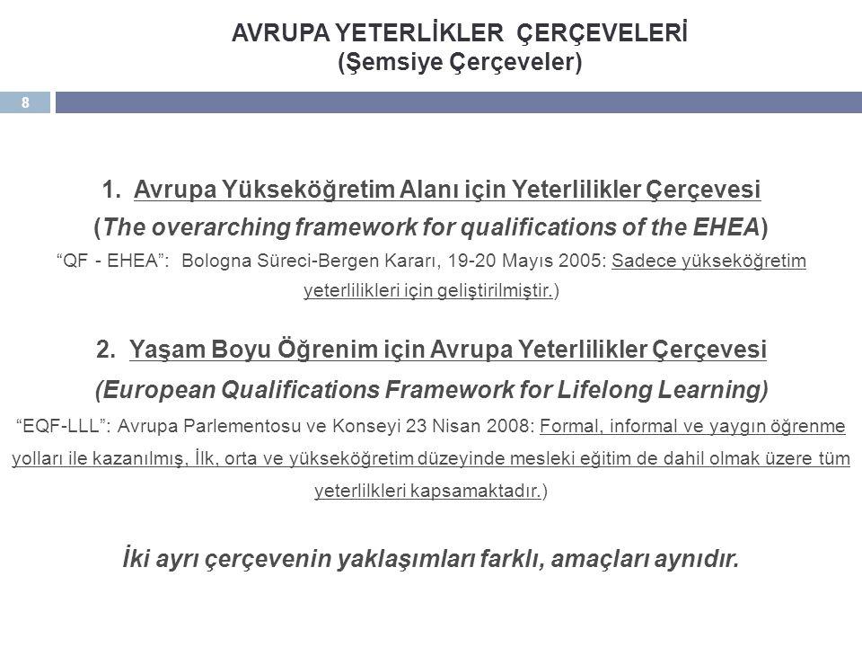 "8 1. Avrupa Yükseköğretim Alanı için Yeterlilikler Çerçevesi (The overarching framework for qualifications of the EHEA) ""QF - EHEA"": Bologna Süreci-Be"
