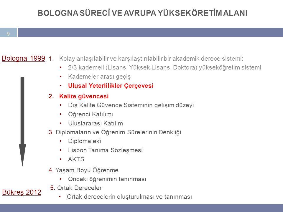 1.Kolay anlaşılabilir ve karşılaştırılabilir bir akademik derece sistemi: 2/3 kademeli (Lisans, Yüksek Lisans, Doktora) yükseköğretim sistemi Kademeler arası geçiş Ulusal Yeterlilikler Çerçevesi Bologna 1999 Bükreş 2012 9 BOLOGNA SÜREC İ 2.Kalite güvencesi Dış Kalite Güvence Sisteminin gelişim düzeyi Öğrenci Katılımı Uluslararası Katılım 3.