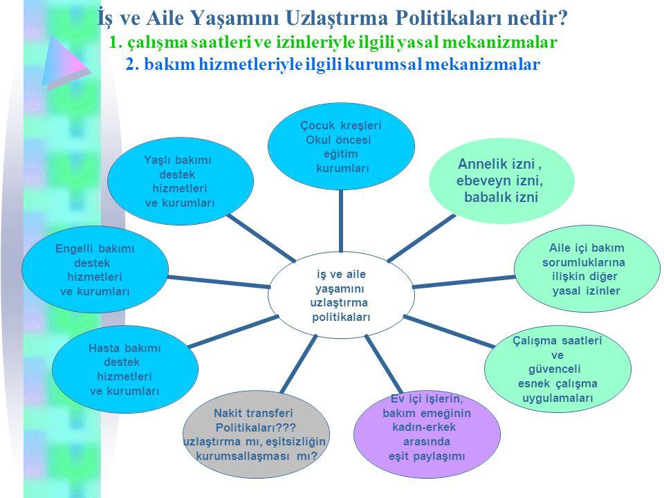 İş ve Aile Yaşamını Uzlaştırma Politikaları nedir? 1. çalışma saatleri ve izinleriyle ilgili yasal mekanizmalar 2. bakım hizmetleriyle ilgili kurumsal
