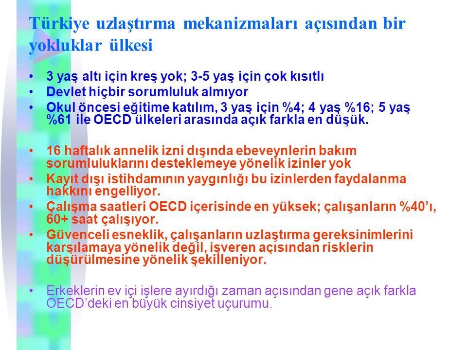 Türkiye uzlaştırma mekanizmaları açısından bir yokluklar ülkesi 3 yaş altı için kreş yok; 3-5 yaş için çok kısıtlı Devlet hiçbir sorumluluk almıyor Ok