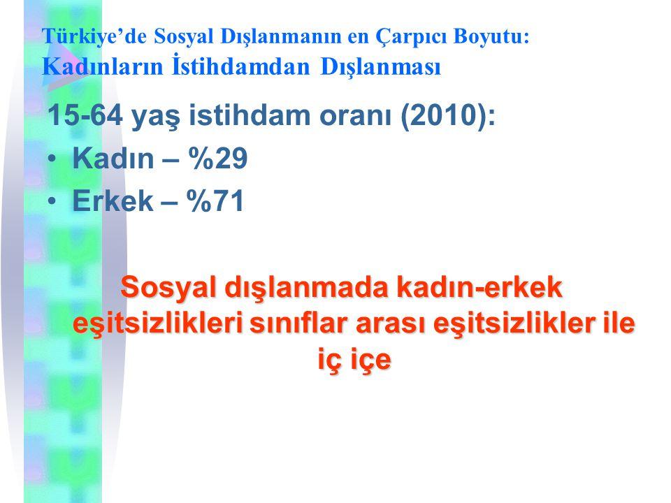Türkiye'de Sosyal Dışlanmanın en Çarpıcı Boyutu: Kadınların İstihdamdan Dışlanması 15-64 yaş istihdam oranı (2010): Kadın – %29 Erkek – %71 Sosyal dış