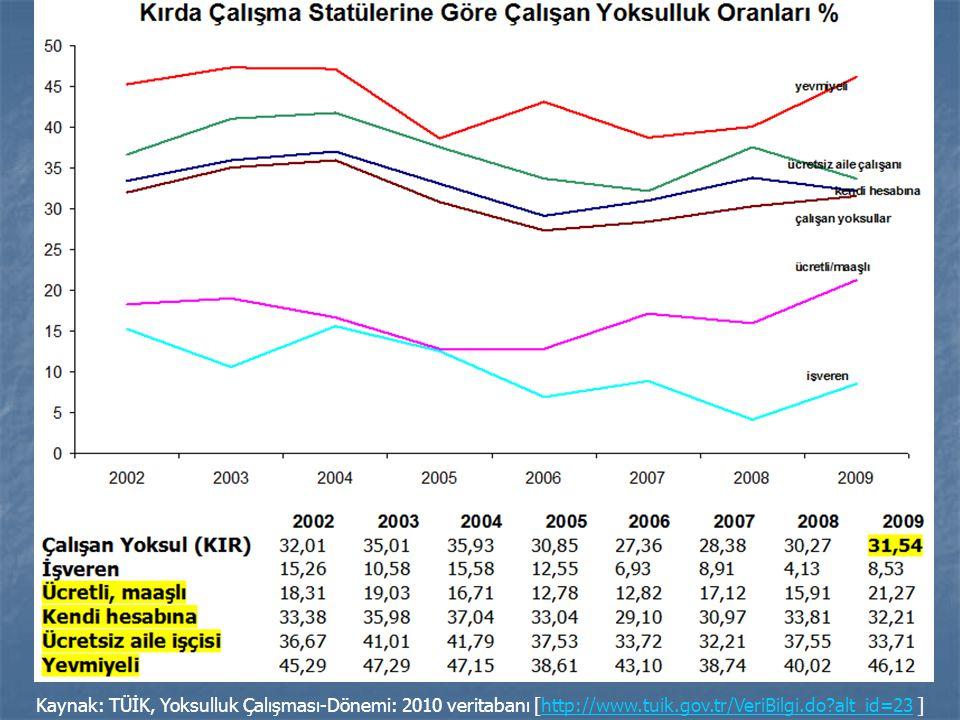 Kaynak: TÜİK, Yoksulluk Çalışması-Dönemi: 2010 veritabanı [http://www.tuik.gov.tr/VeriBilgi.do?alt_id=23 ]http://www.tuik.gov.tr/VeriBilgi.do?alt_id=2