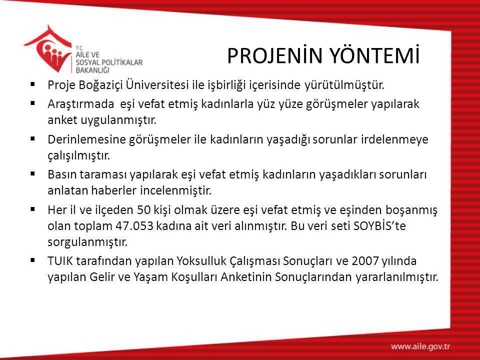 PROJENİN YÖNTEMİ  Proje Boğaziçi Üniversitesi ile işbirliği içerisinde yürütülmüştür.  Araştırmada eşi vefat etmiş kadınlarla yüz yüze görüşmeler ya