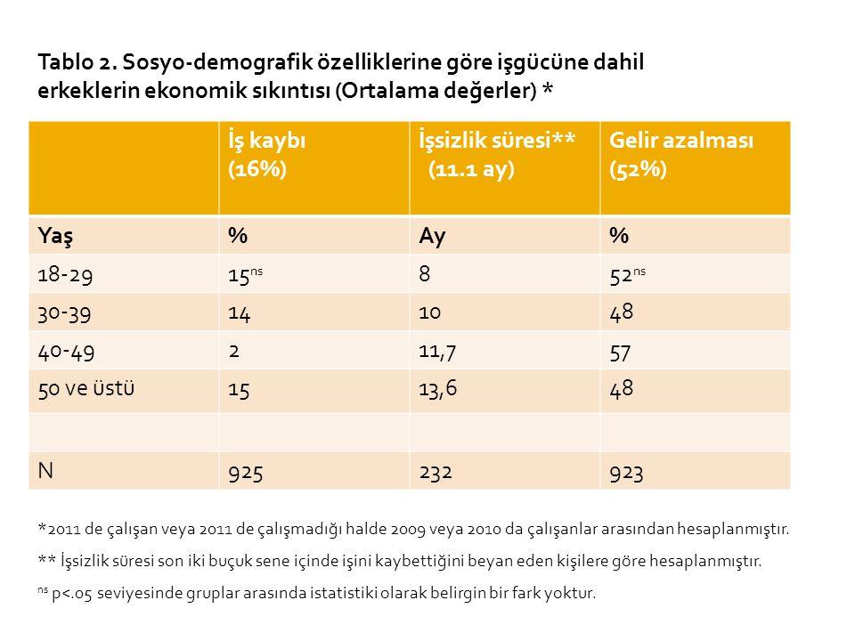 İş kaybı (16%) İşsizlik süresi** (11.1 ay) Gelir azalması (52%) Yaş%Ay% 18-2915 ns 852 ns 30-39141048 40-49211,757 50 ve üstü1513,648 N925232923 Tablo