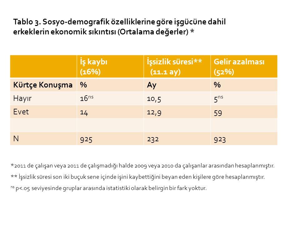 İş kaybı (16%) İşsizlik süresi** (11.1 ay) Gelir azalması (52%) Kürtçe Konuşma%Ay% Hayır16 ns 10,55 ns Evet1412,959 N925232923 Tablo 3. Sosyo-demograf