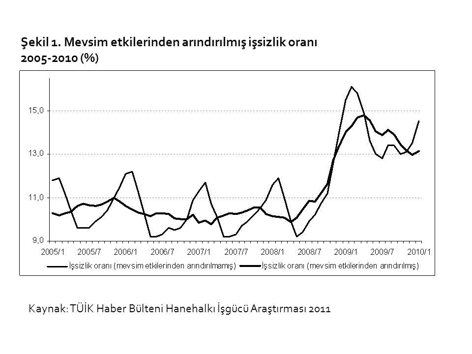 Şekil 1. Mevsim etkilerinden arındırılmış işsizlik oranı 2005-2010 (%) Kaynak: TÜİK Haber Bülteni Hanehalkı İşgücü Araştırması 2011