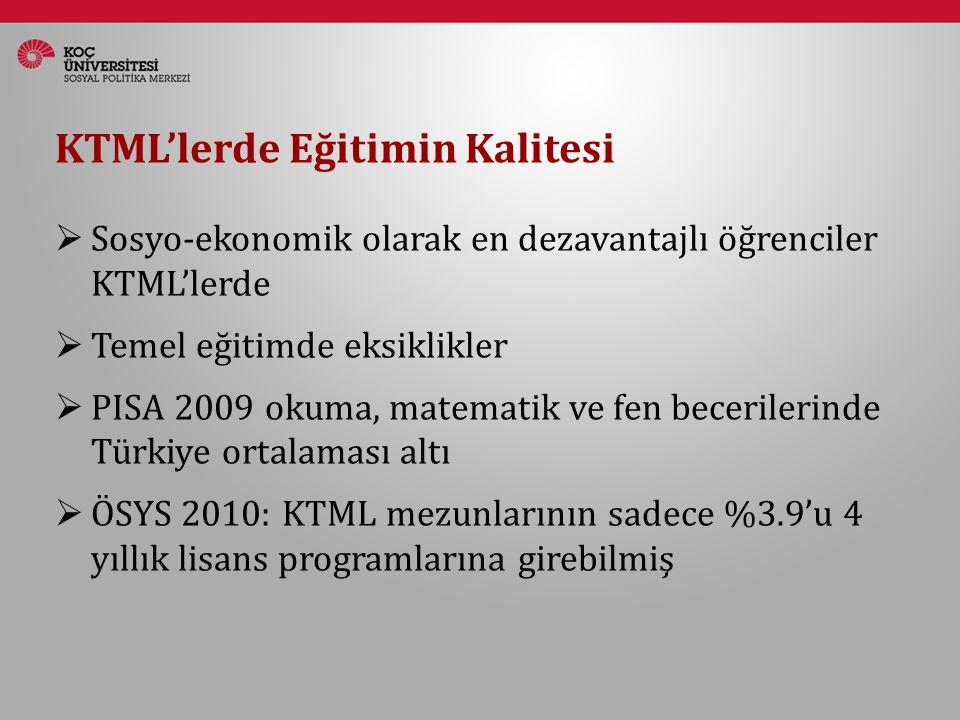 KTML'lerde Eğitimin Kalitesi  Sosyo-ekonomik olarak en dezavantajlı öğrenciler KTML'lerde  Temel eğitimde eksiklikler  PISA 2009 okuma, matematik ve fen becerilerinde Türkiye ortalaması altı  ÖSYS 2010: KTML mezunlarının sadece %3.9'u 4 yıllık lisans programlarına girebilmiş